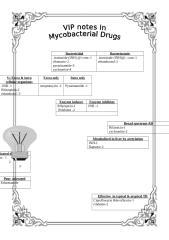 VIP notes in mycobacterial drugs(1).doc